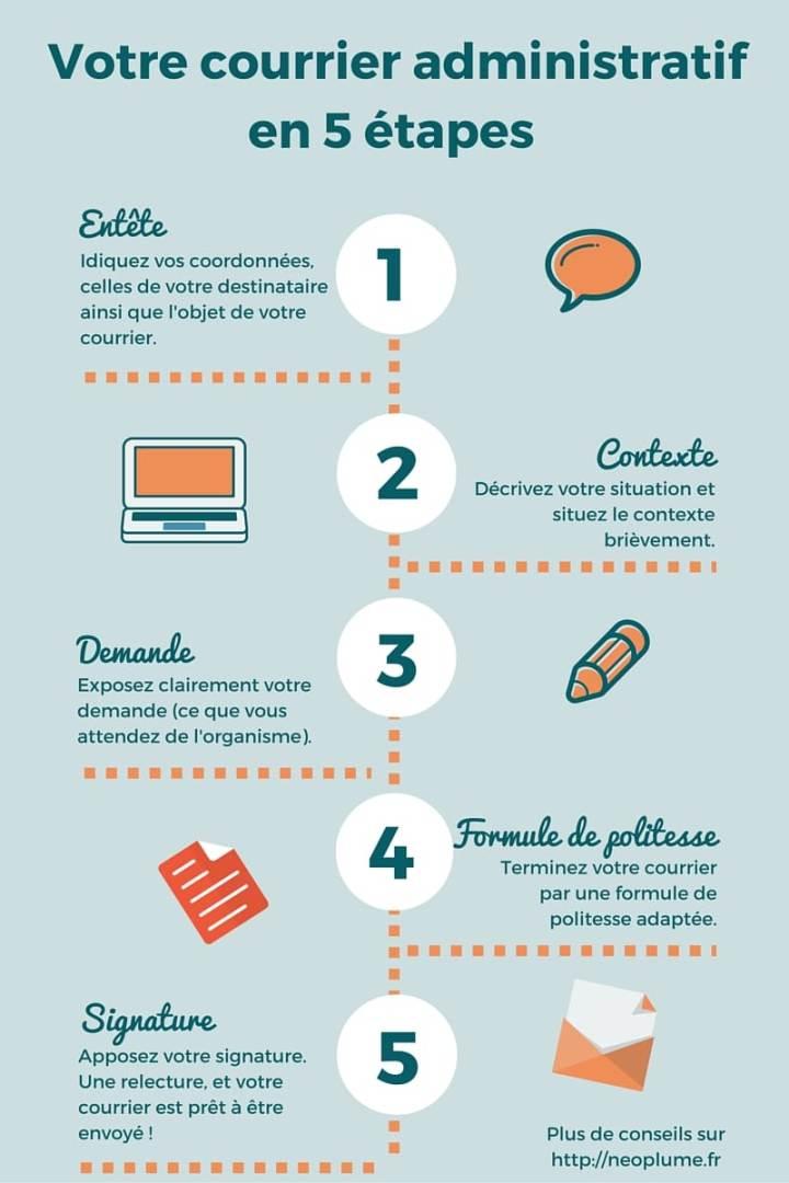 les 5 éléments clés d'un courrier administratif